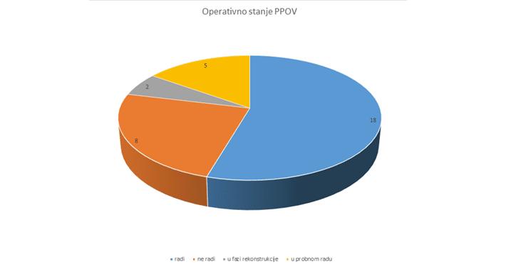 Operativno stanje PPOV