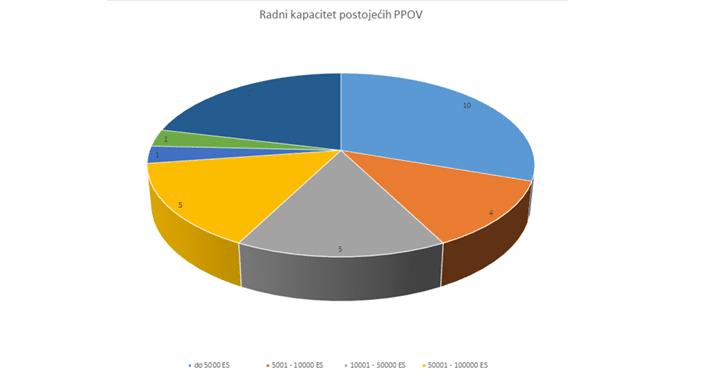 Radni kapacitet postojećih PPOV